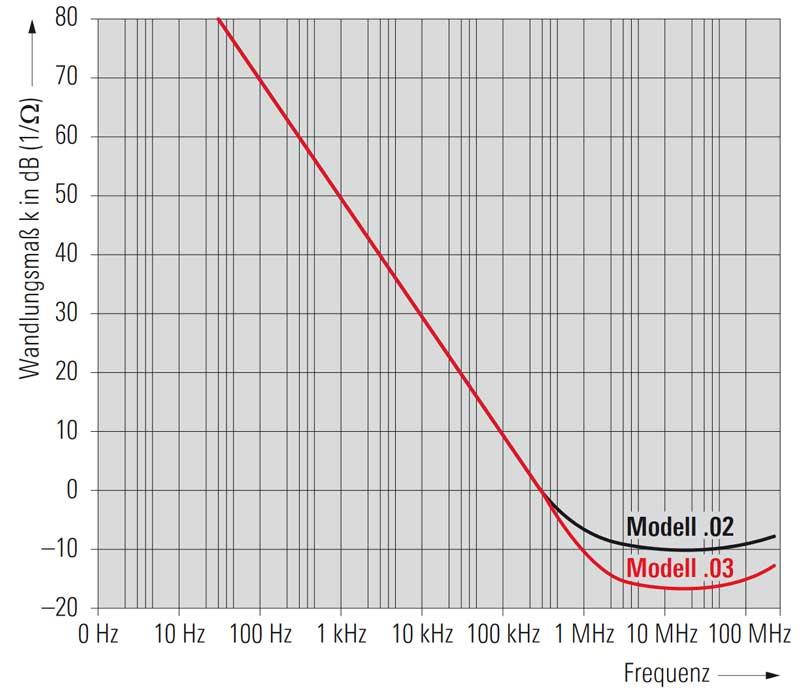 Rohde &Schwarz EZ-17 Stromwandler Diagramm Wandlungsmass k - Allice Messtechnik