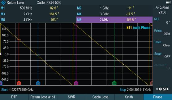 Rohde & Schwarz ZPH Cable Rider - Phasenanzeige- Allice Messtechnik