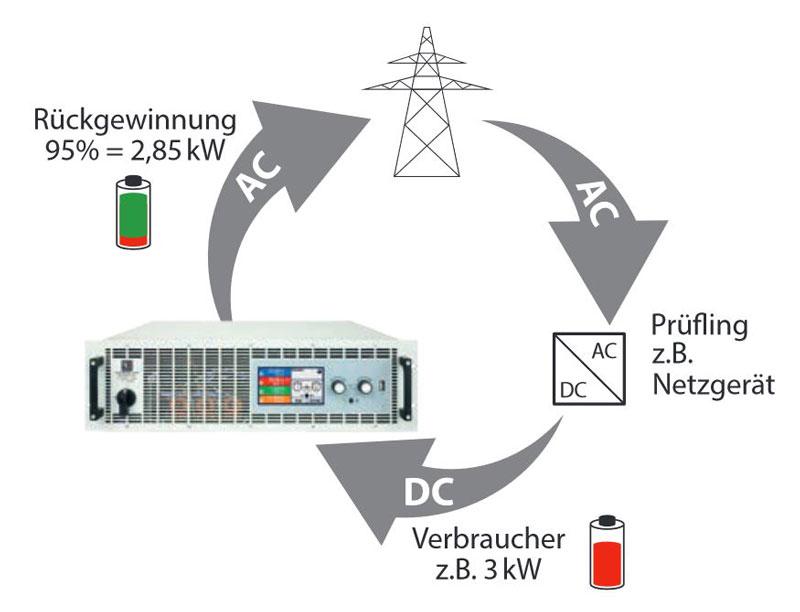 EA PSB9000 Energierueckspeisung bei Lastbetrieb- Allice Messtechnik