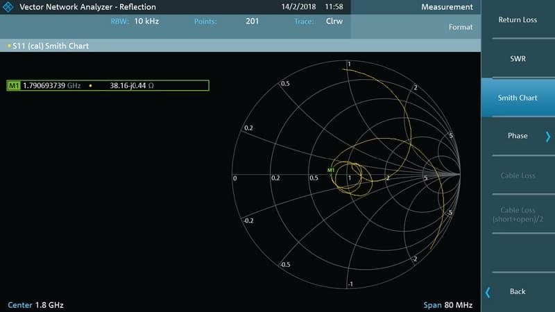 Rohde & Schwarz FPC1500 Vector Netzwerkanalysator - Smith Diagramm - Allice Messtechnik