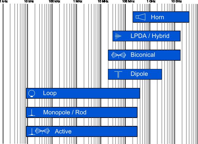 Schwarzbeck Antennen -Übersicht Frequenzdiagramm - Allice Messtechnik