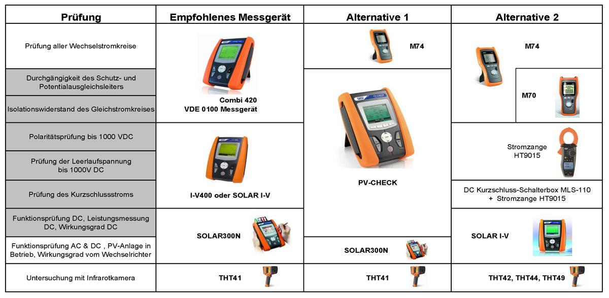 HT Instruments PV Messtechnik Empfehlungsliste - Allice-Messtechnik