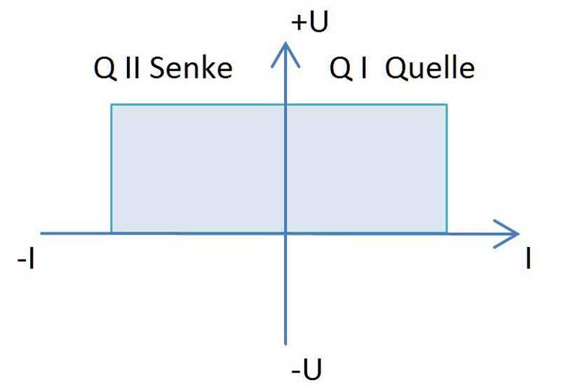 2-2-Quadrantenbetrieb als Quelle und Senke - Allice Messtechnik