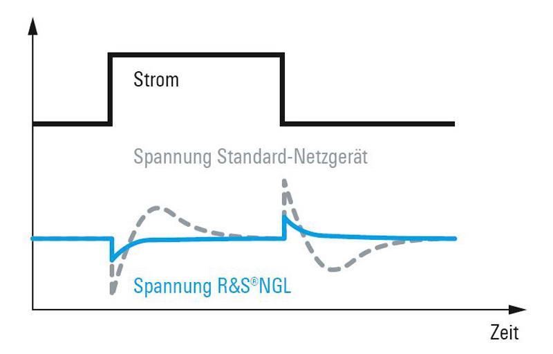 Rohde & Schwarz NGL200 schnelle Regelzeiten - Allice Messtechnik