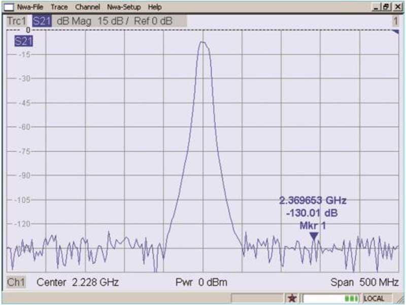 Rohde & Schwarz ZVL vector netzwerk analysator diagram1 - Allice Messtechnik