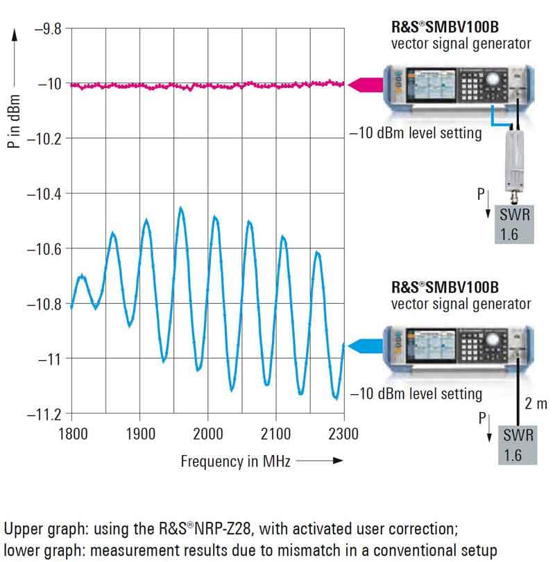Rohde Schwarz NRP Level Controlled Sensors - Allice Messtechnik