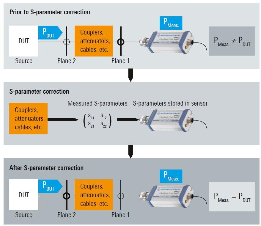 rohde & schwarz NRP shifting plane with s-parameter - Allice Messtechnik