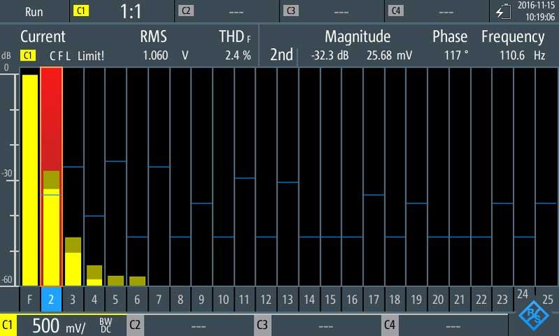 Rohde-Schwarz RTH-K34 Harmonic-Analyse Funktion zur Oberwellenberechnung - Allice Messtechnik