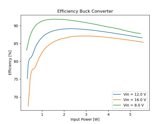 Applikation Beispiel: Wirkungsgradbestimmung eines 12v-to-5V-DC-DC-Converters