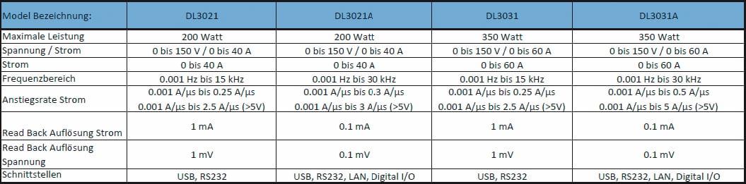 Rigol-elektronische Lasten-Artikel-Bild-1-Modellunterschiede DL3021/ DL3021A/ DL3031/ DL3031A
