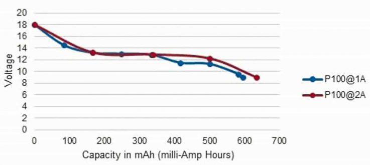Rigol-elektronische Lasten-Artikel-Bild-5b-Batterietest-DL3021/ DL3021A/ DL3031/ DL3031A