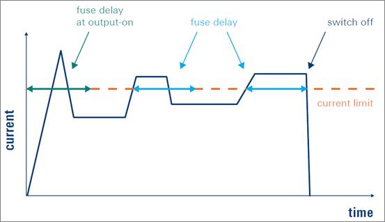Rohde-Schwarz-NGP800-fuse-delay-Diagramm